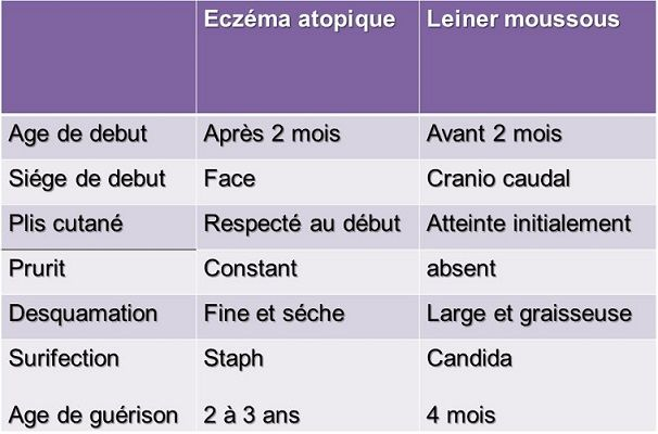 diffrence leiner moussous eczema